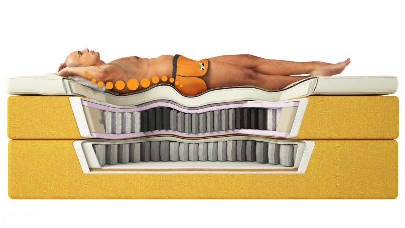 bedste seng til dårlig ryg Den bedste seng til dårlig ryg   Vælg den rigtige! bedste seng til dårlig ryg